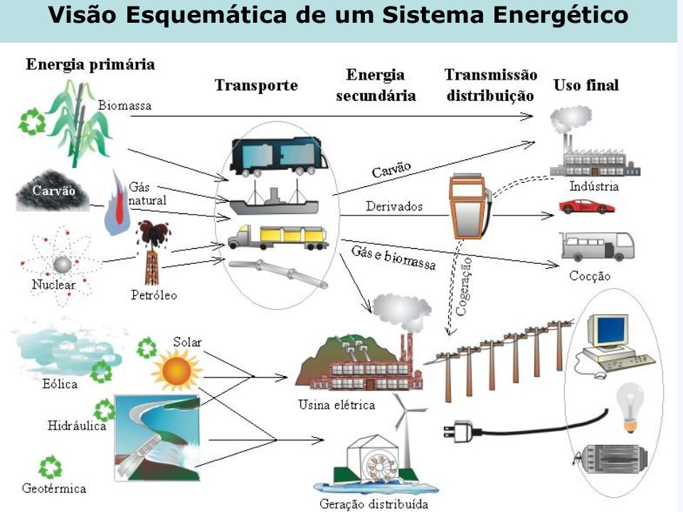 Visão Esquemática de um Sistema Energético