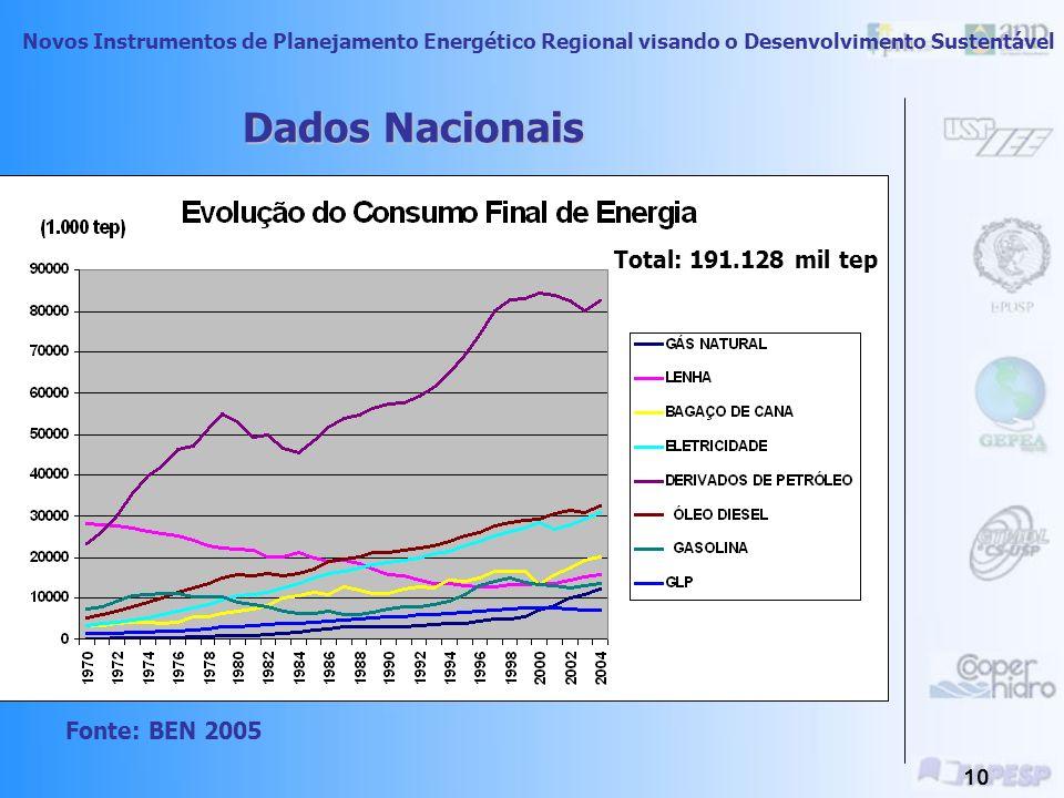 Dados Nacionais Total: 191.128 mil tep Fonte: BEN 2005