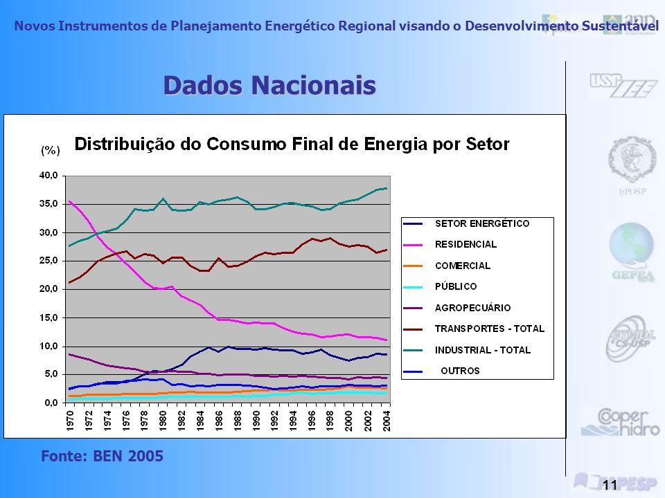 Dados Nacionais Fonte: BEN 2005