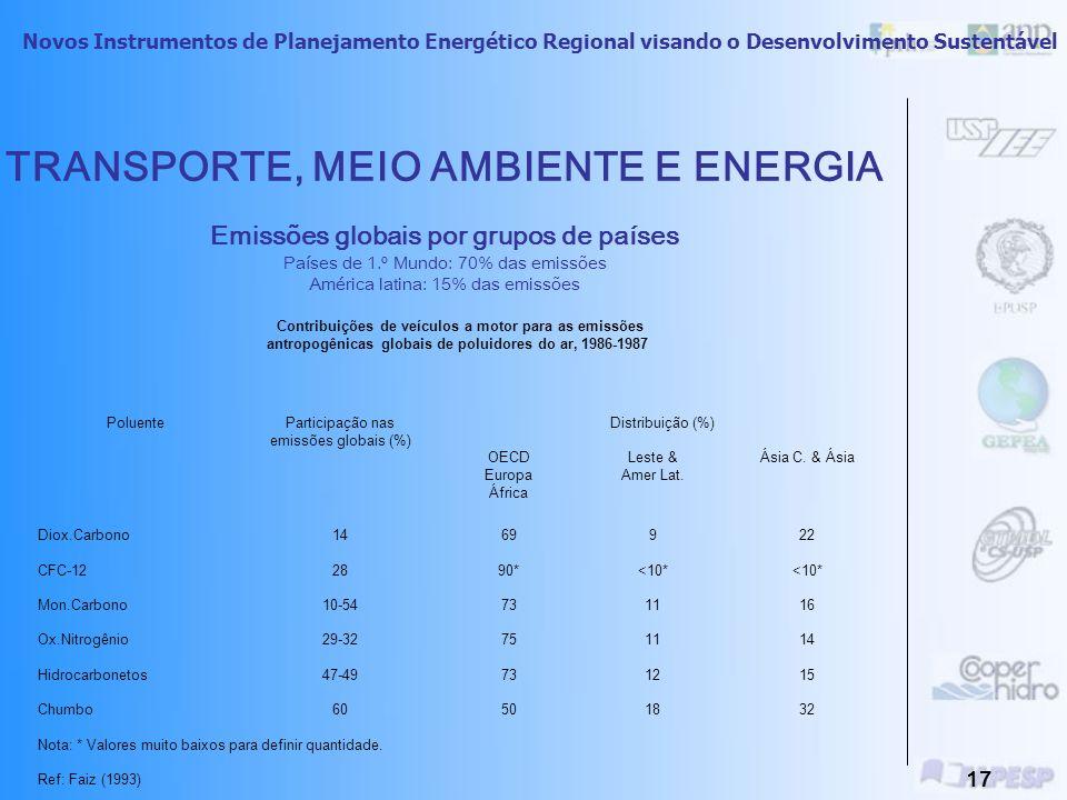 TRANSPORTE, MEIO AMBIENTE E ENERGIA