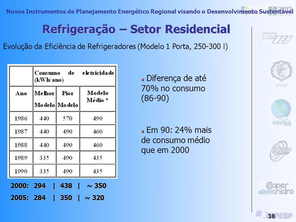 Refrigeração – Setor Residencial