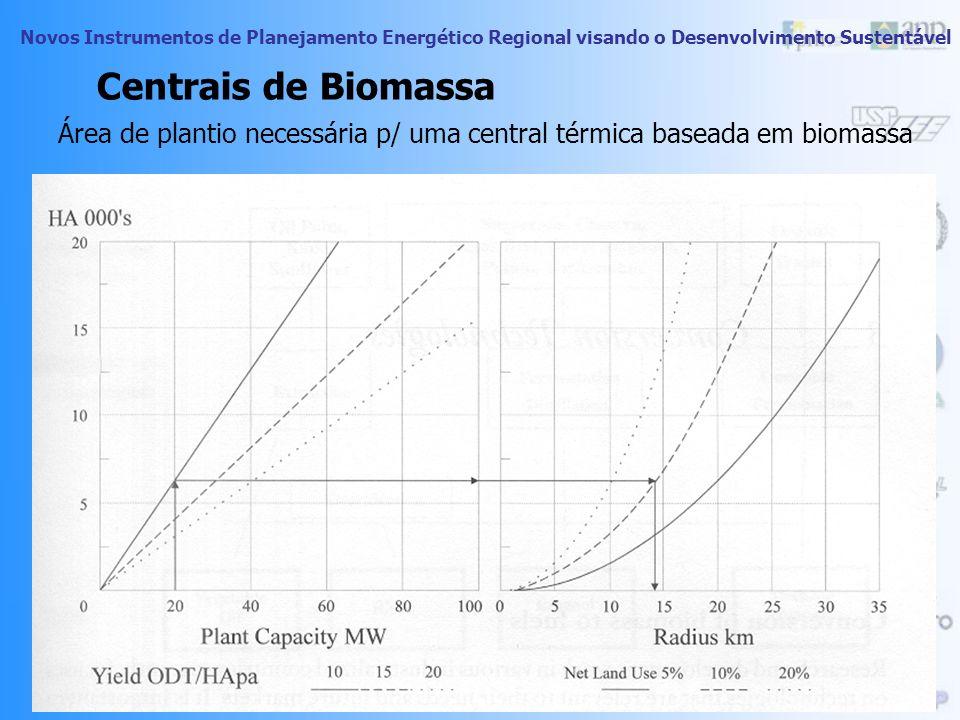 Centrais de Biomassa Área de plantio necessária p/ uma central térmica baseada em biomassa