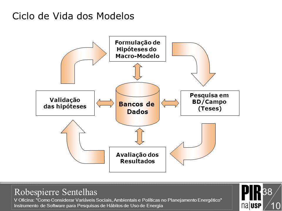 Ciclo de Vida dos Modelos