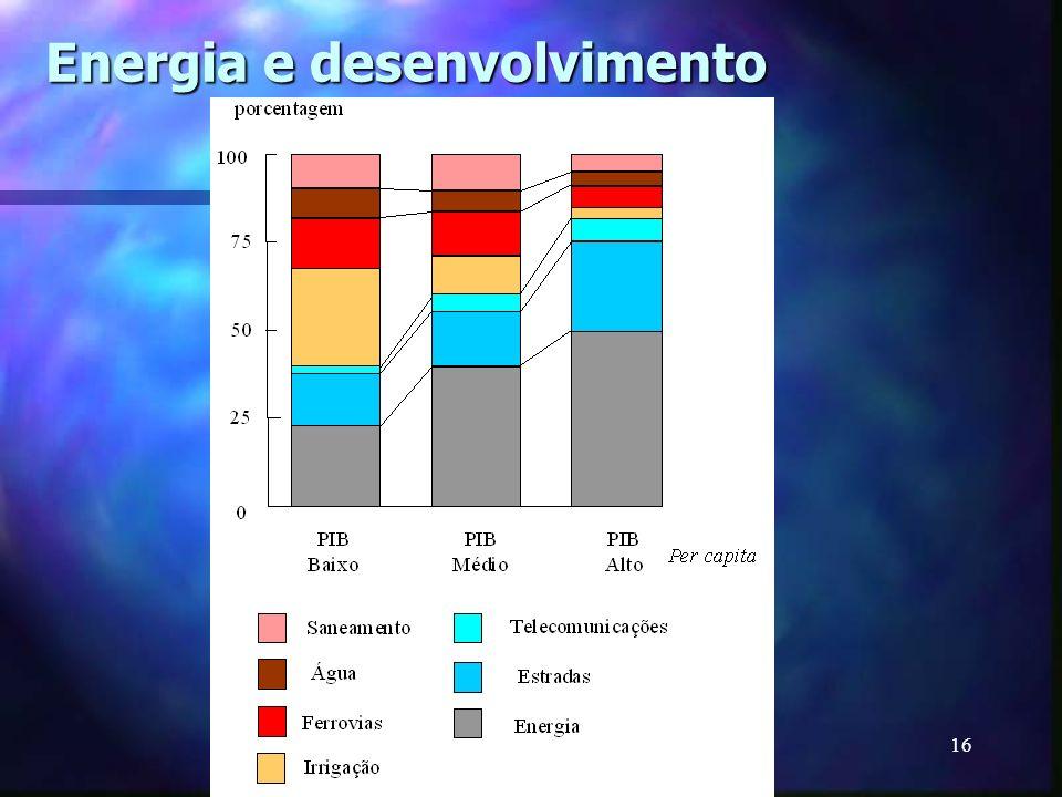 Energia e desenvolvimento