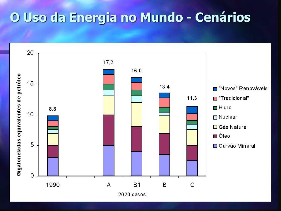 O Uso da Energia no Mundo - Cenários