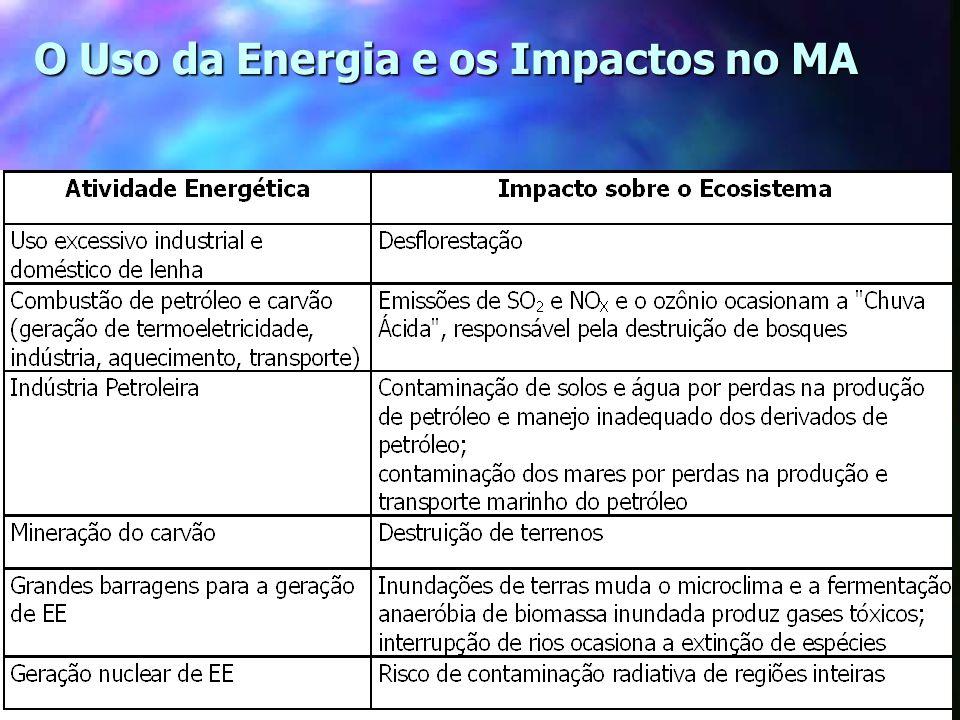 O Uso da Energia e os Impactos no MA