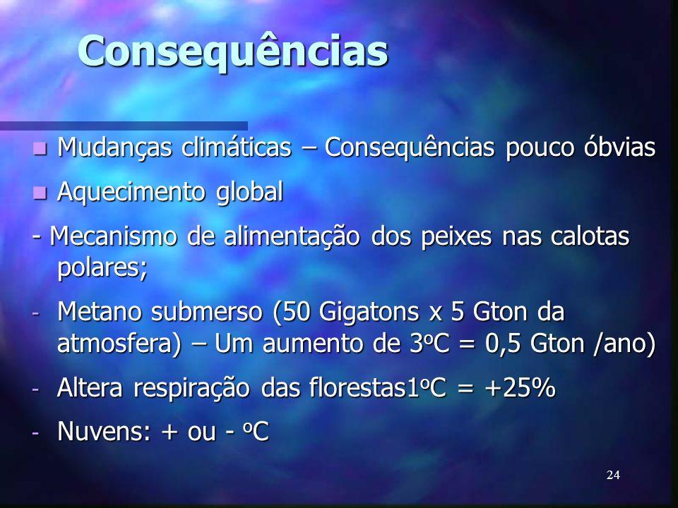 Consequências Mudanças climáticas – Consequências pouco óbvias