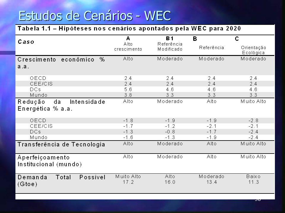 Estudos de Cenários - WEC