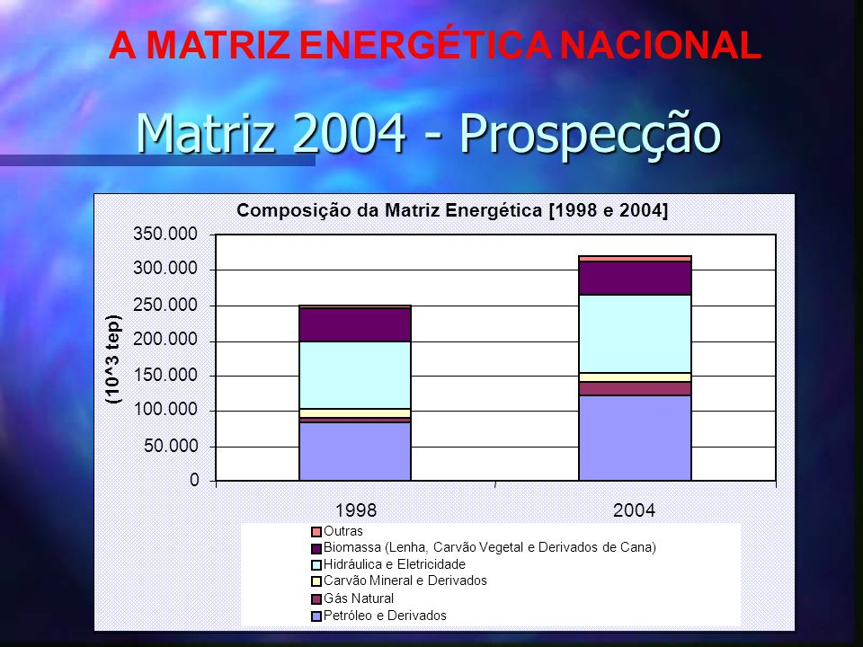 A MATRIZ ENERGÉTICA NACIONAL