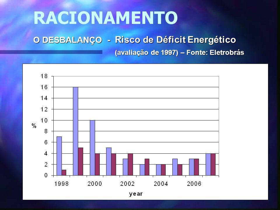 RACIONAMENTO O DESBALANÇO - Risco de Déficit Energético (avaliação de 1997) – Fonte: Eletrobrás