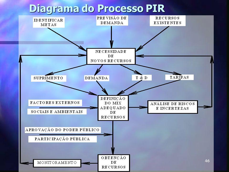 Diagrama do Processo PIR