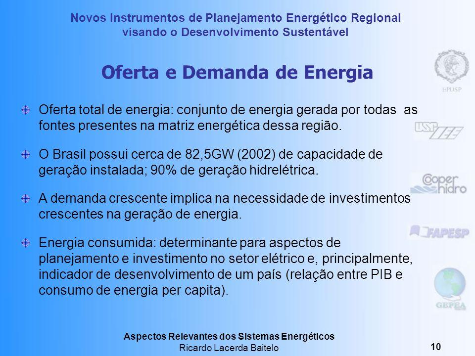 Oferta e Demanda de Energia