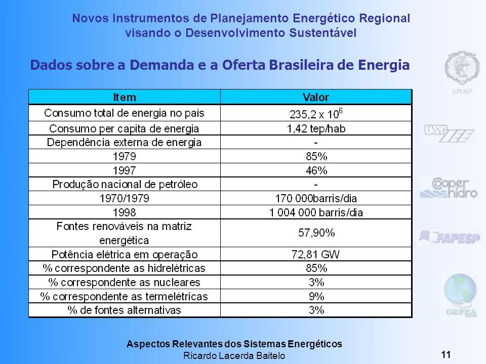 Dados sobre a Demanda e a Oferta Brasileira de Energia