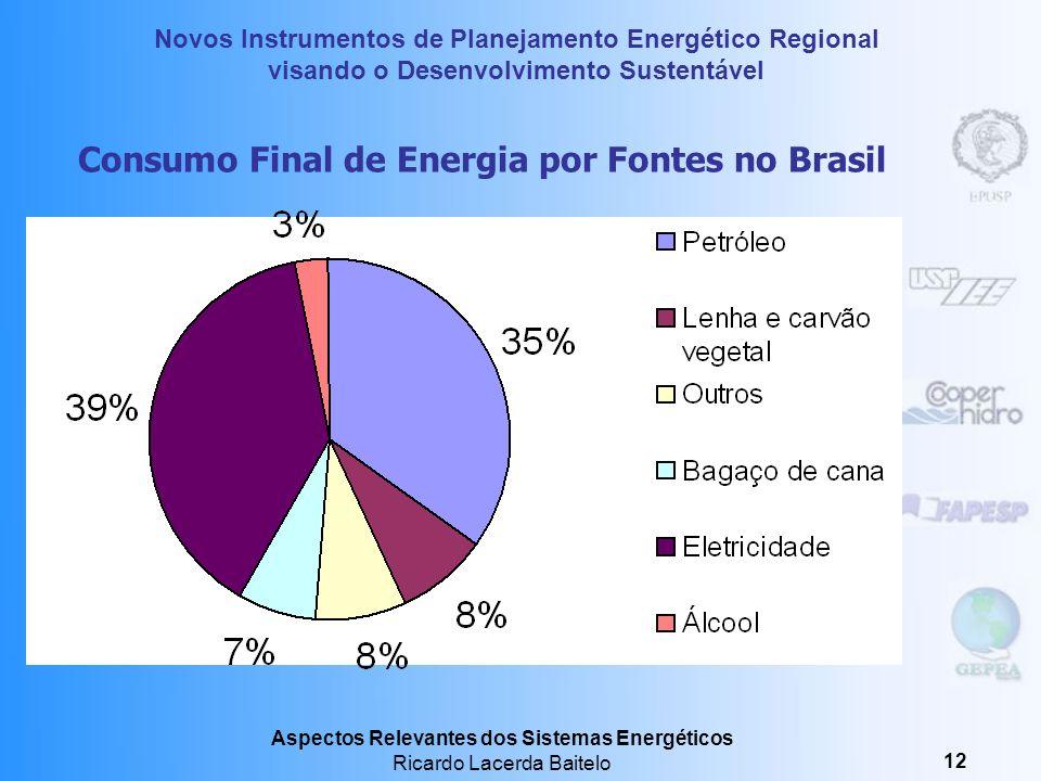 Consumo Final de Energia por Fontes no Brasil