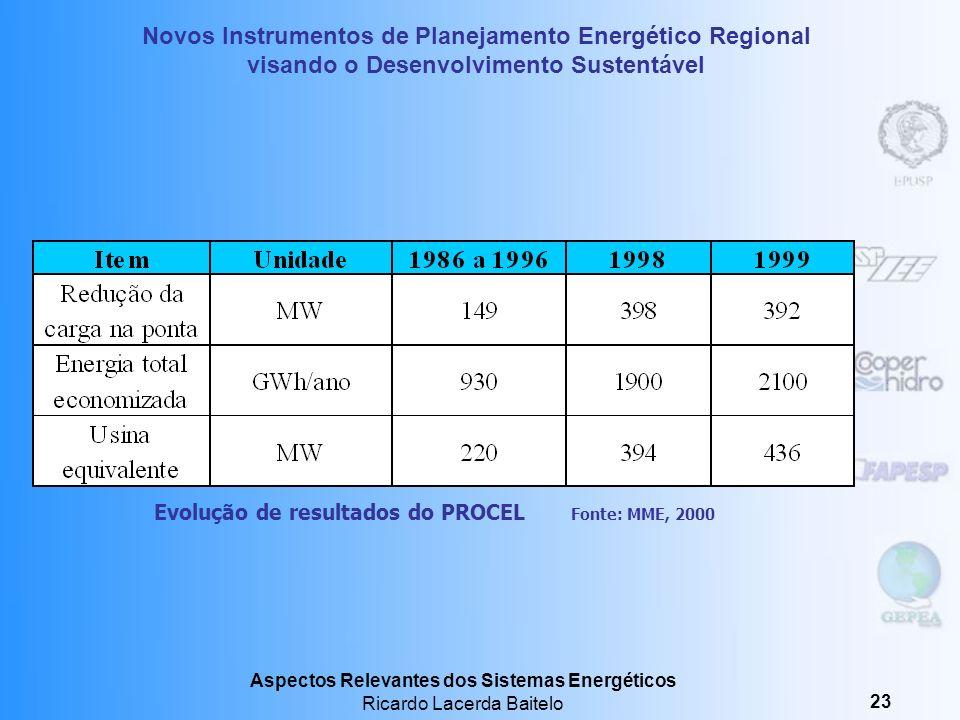Evolução de resultados do PROCEL Fonte: MME, 2000