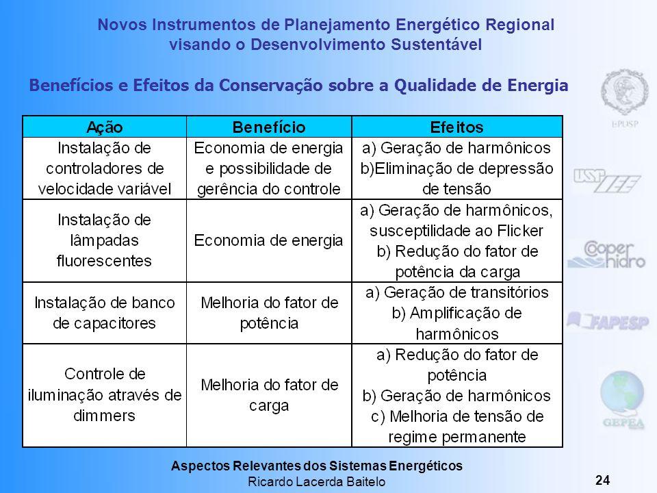 Benefícios e Efeitos da Conservação sobre a Qualidade de Energia