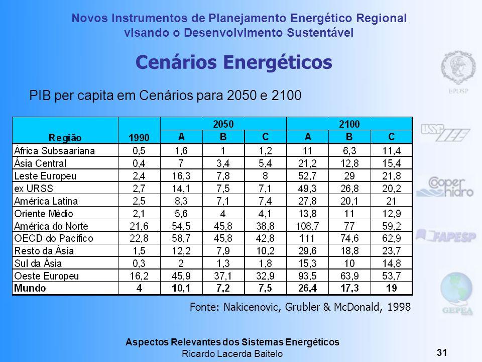 Cenários Energéticos PIB per capita em Cenários para 2050 e 2100