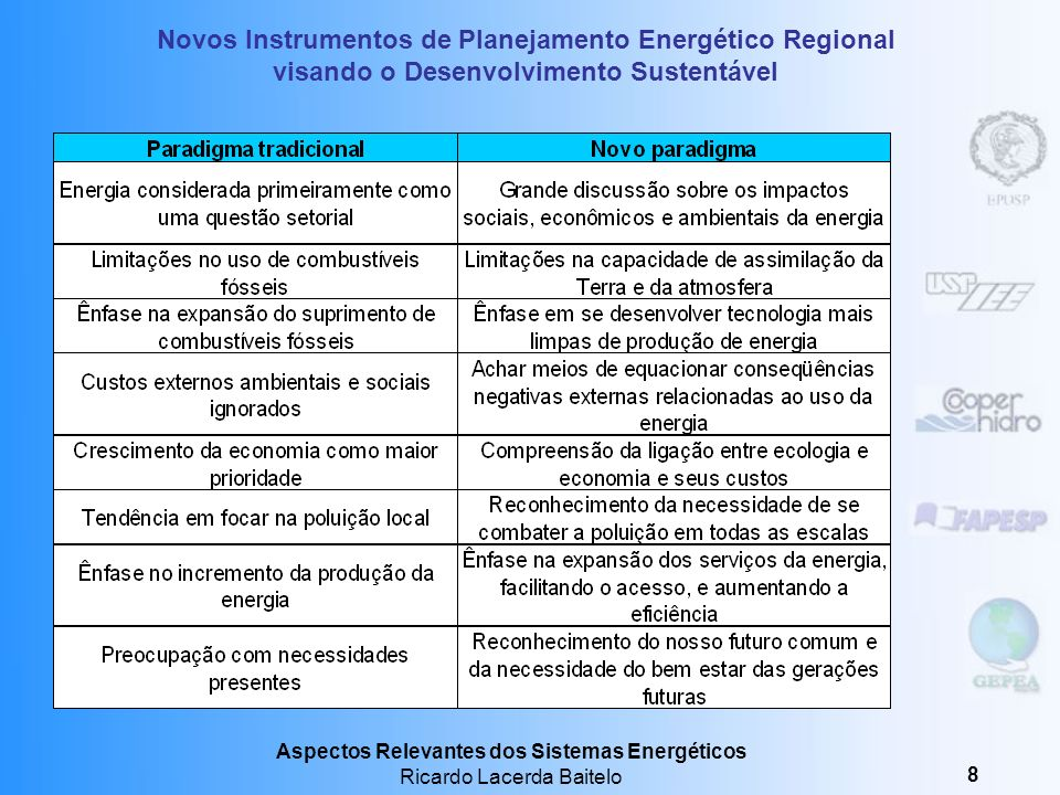 Aspectos Relevantes dos Sistemas Energéticos Ricardo Lacerda Baitelo