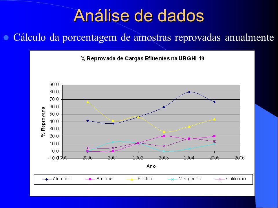 Análise de dados Cálculo da porcentagem de amostras reprovadas anualmente