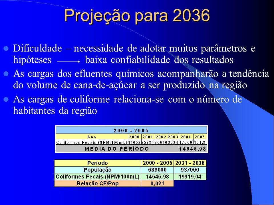 Projeção para 2036 Dificuldade – necessidade de adotar muitos parâmetros e hipóteses baixa confiabilidade dos resultados.
