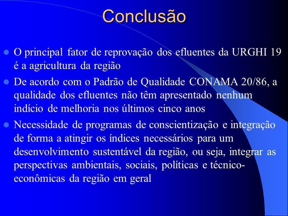 Conclusão O principal fator de reprovação dos efluentes da URGHI 19 é a agricultura da região.