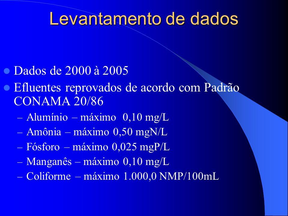 Levantamento de dados Dados de 2000 à 2005
