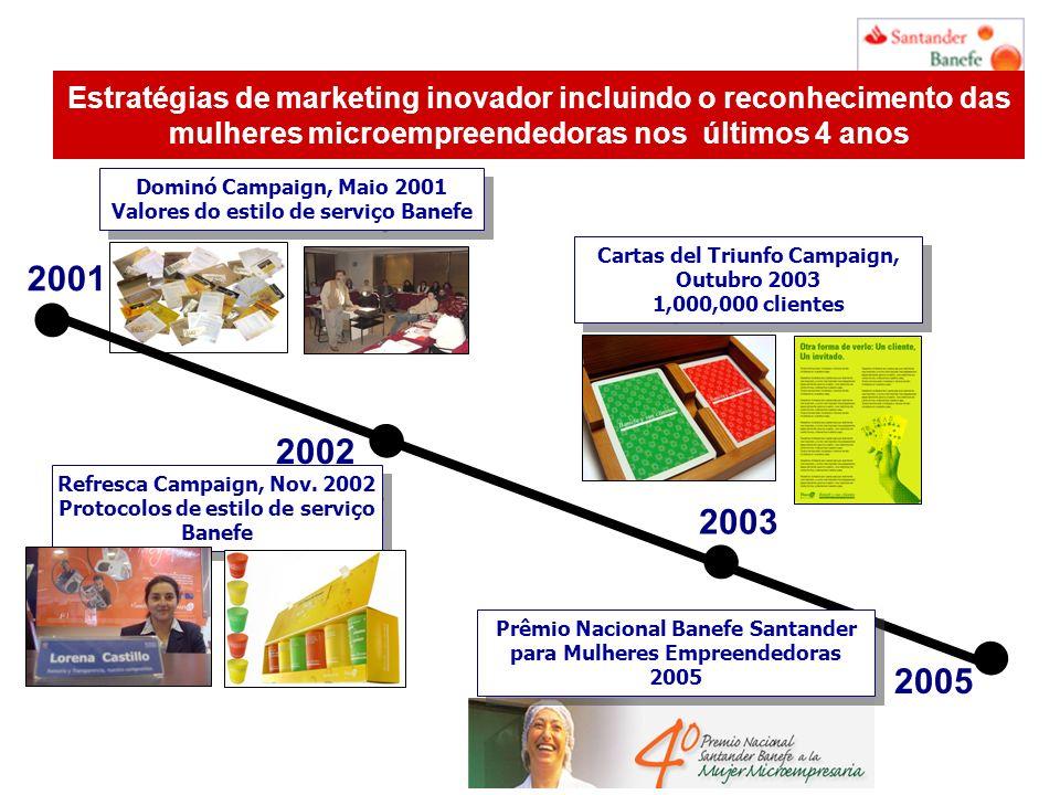 Estratégias de marketing inovador incluindo o reconhecimento das mulheres microempreendedoras nos últimos 4 anos