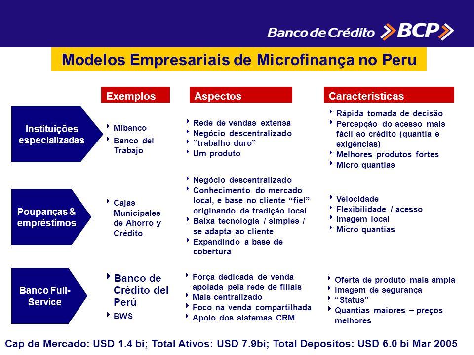 Modelos Empresariais de Microfinança no Peru