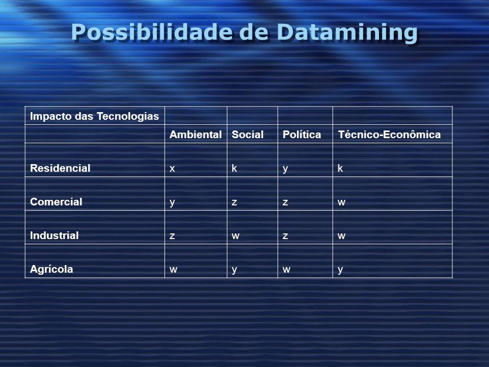 Possibilidade de Datamining