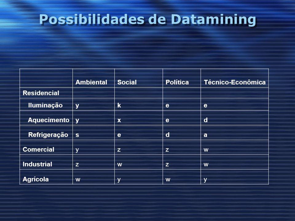 Possibilidades de Datamining