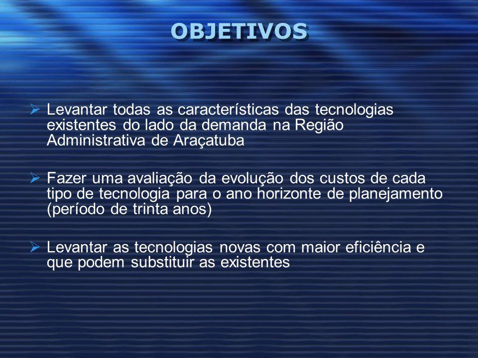 OBJETIVOS Levantar todas as características das tecnologias existentes do lado da demanda na Região Administrativa de Araçatuba.
