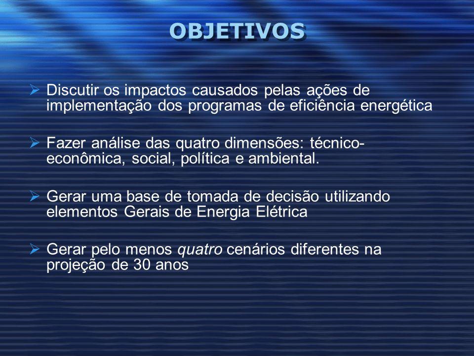 OBJETIVOS Discutir os impactos causados pelas ações de implementação dos programas de eficiência energética.