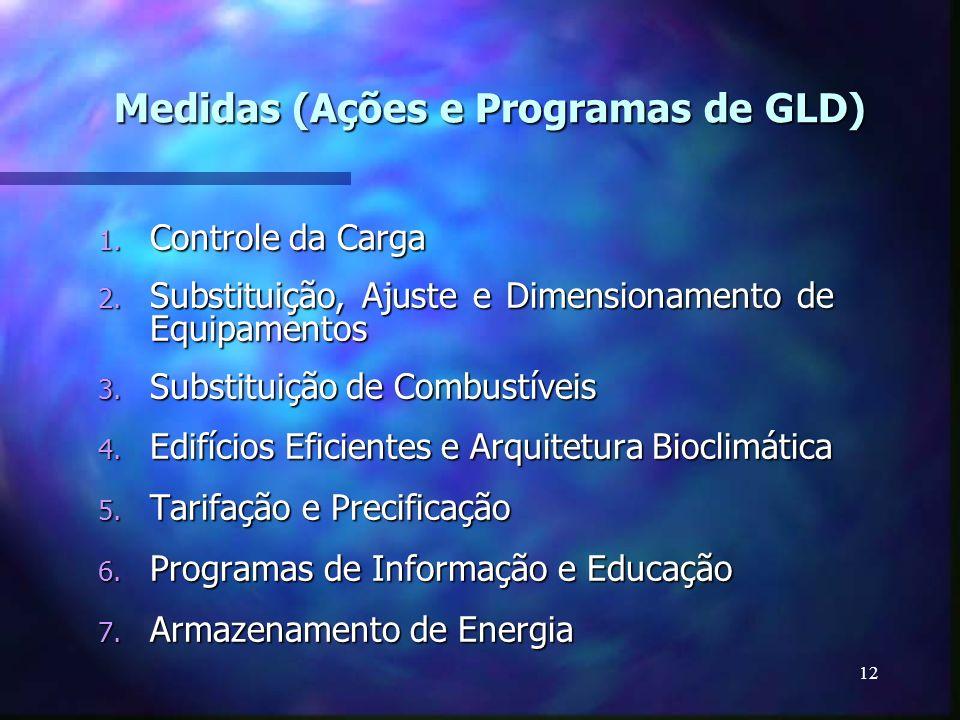 Medidas (Ações e Programas de GLD)