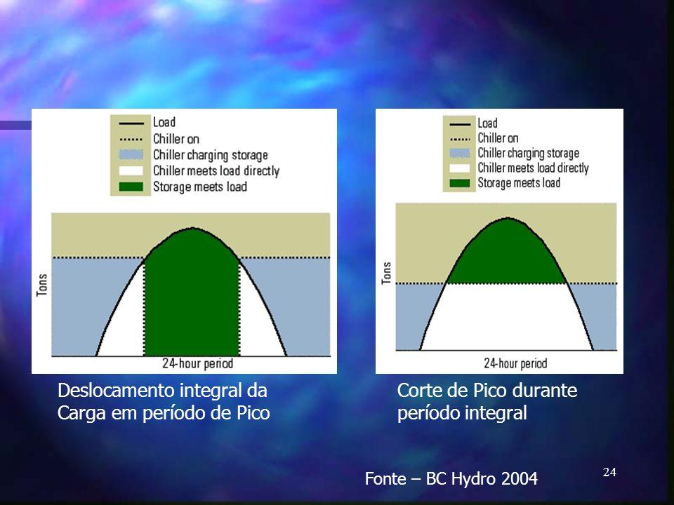 Deslocamento integral da Carga em período de Pico