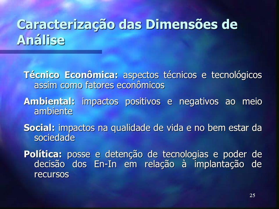 Caracterização das Dimensões de Análise