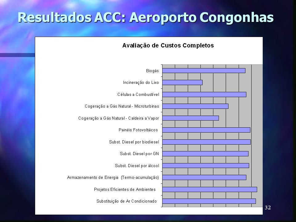 Resultados ACC: Aeroporto Congonhas
