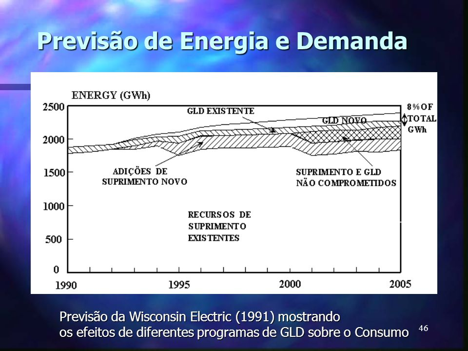 Previsão de Energia e Demanda