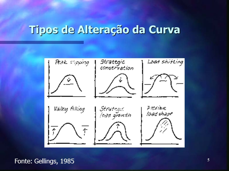 Tipos de Alteração da Curva