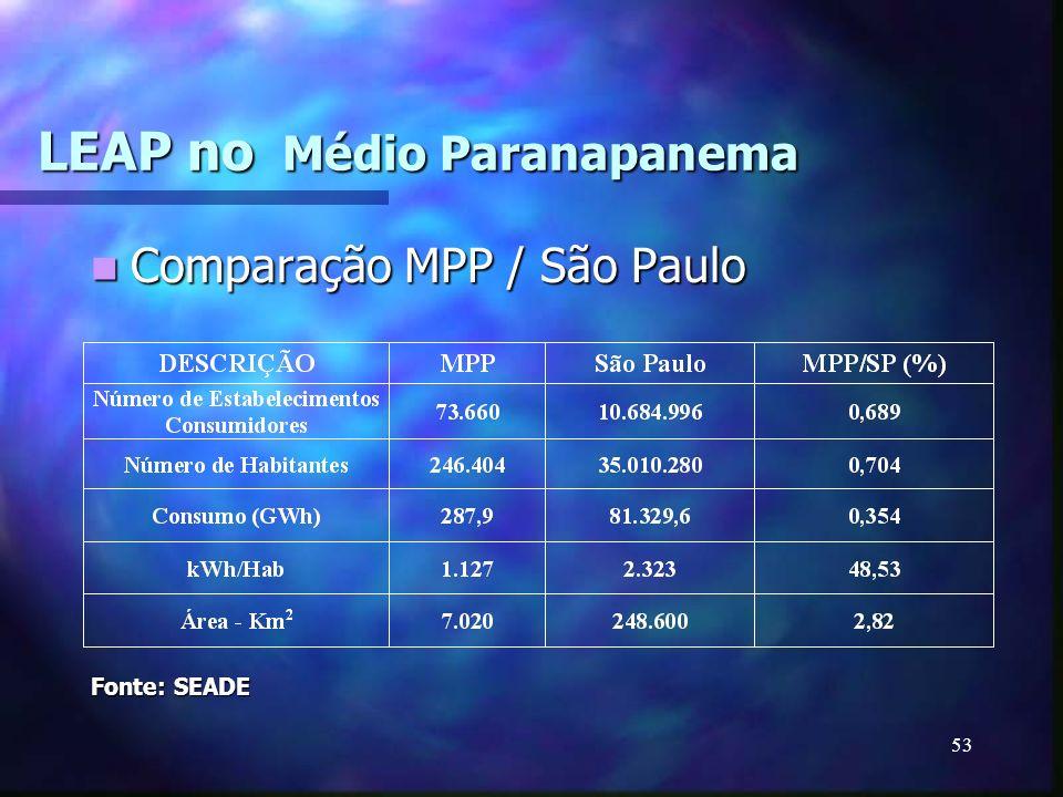 LEAP no Médio Paranapanema