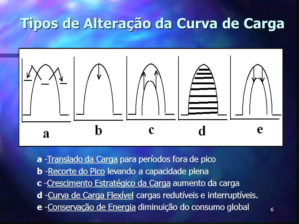 Tipos de Alteração da Curva de Carga