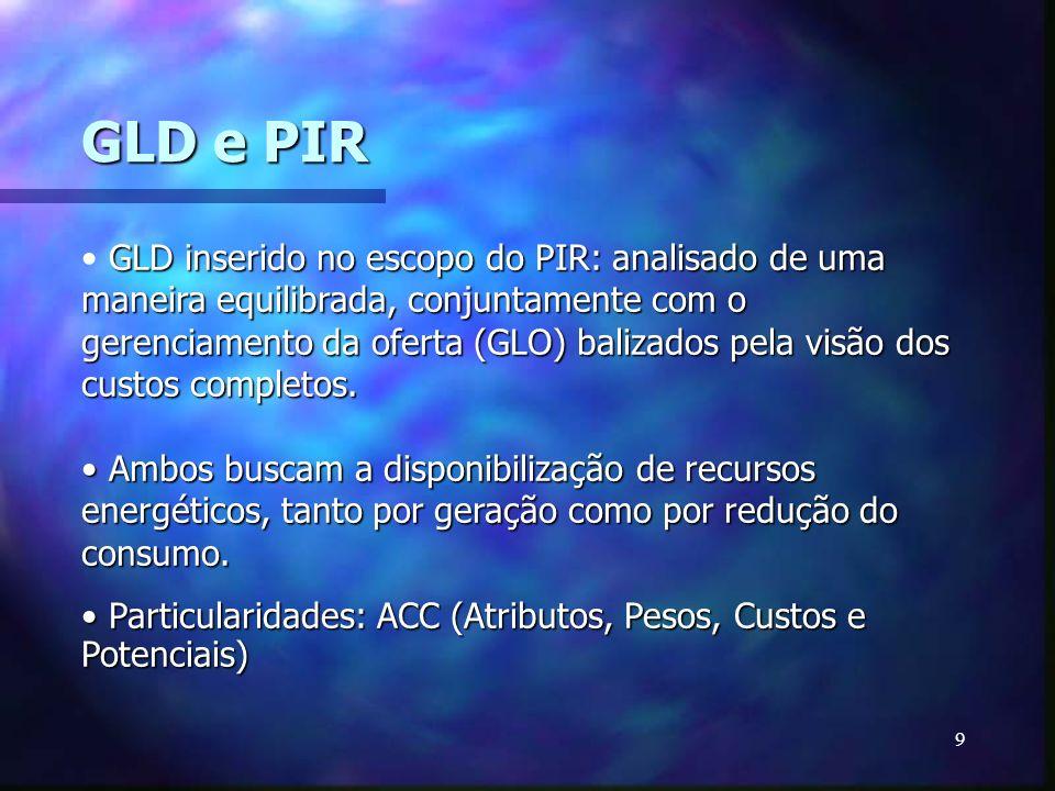 GLD e PIR