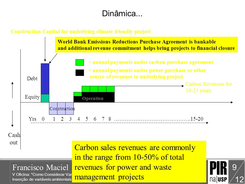 Dinâmica... Construction Capital for underlying climate friendly project. World Bank Emissions Reductions Purchase Agreement is bankable.