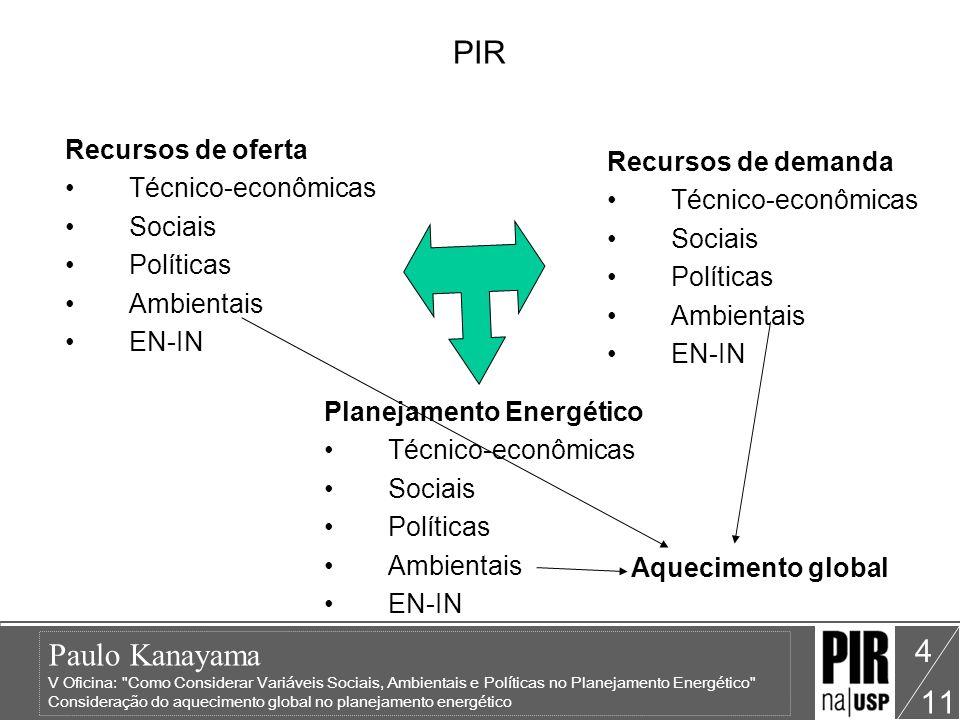 PIR Recursos de oferta Recursos de demanda Técnico-econômicas