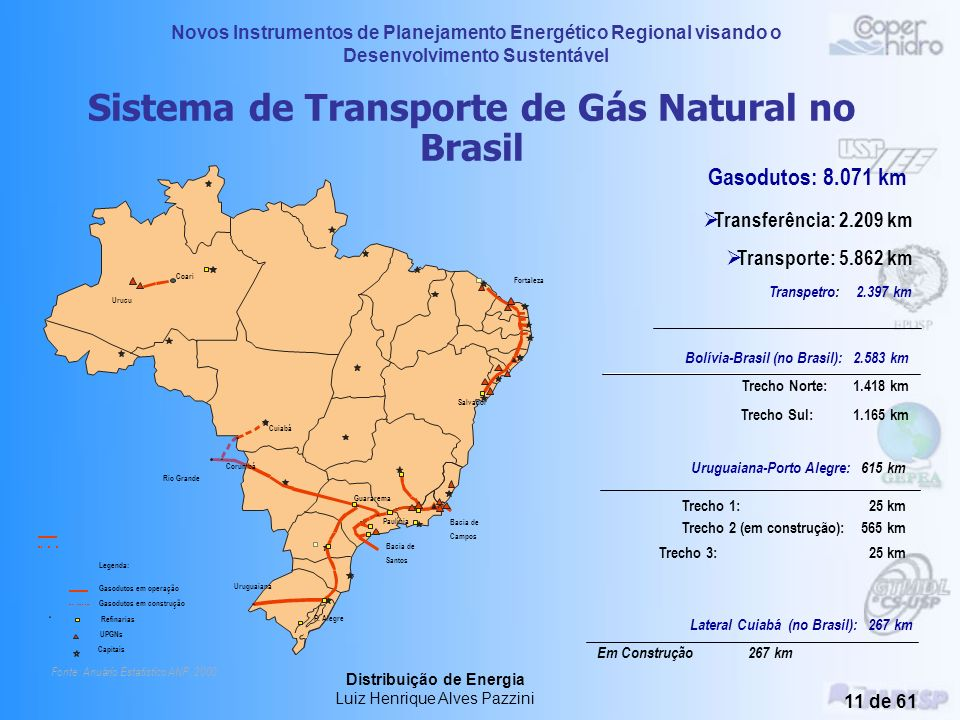 Sistema de Transporte de Gás Natural no Brasil