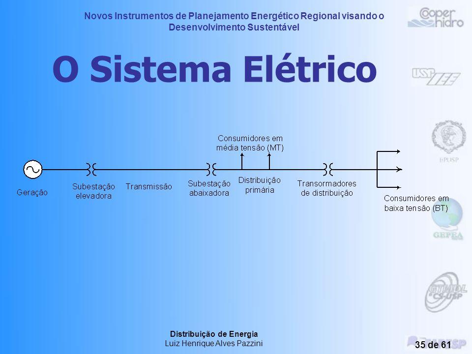 O Sistema Elétrico Distribuição de Energia Luiz Henrique Alves Pazzini