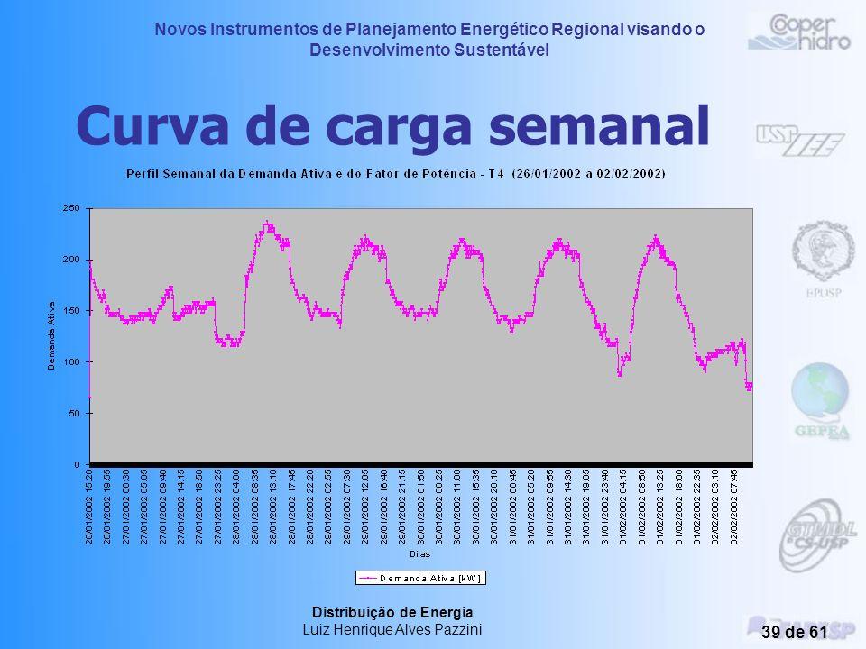 Curva de carga semanal Distribuição de Energia