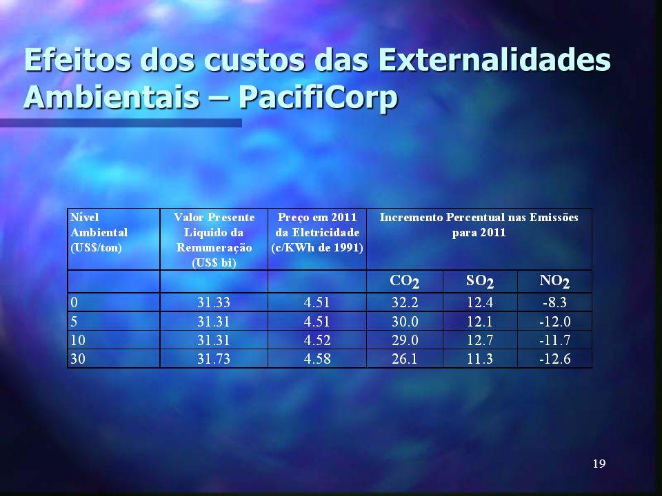 Efeitos dos custos das Externalidades Ambientais – PacifiCorp
