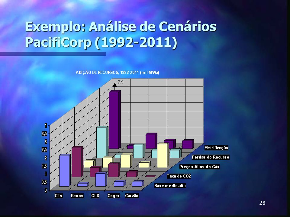 Exemplo: Análise de Cenários PacifiCorp (1992-2011)