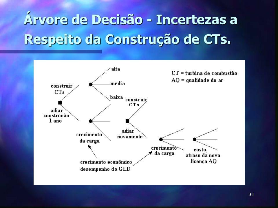 Árvore de Decisão - Incertezas a Respeito da Construção de CTs.