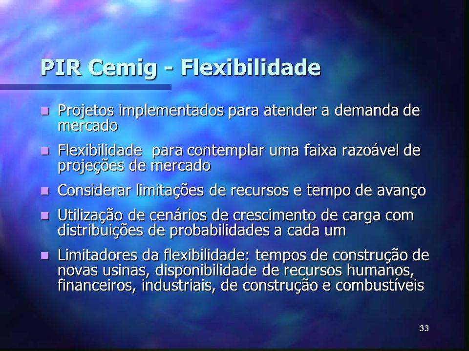PIR Cemig - Flexibilidade